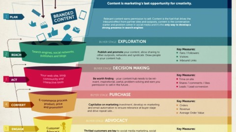 El funnel del Inbound Marketing