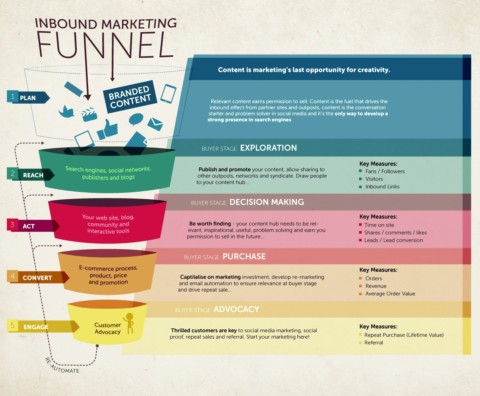 El funnel del Inbound Marketing