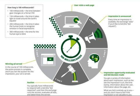 ¿Qué es la publicidad programática? el nuevo futuro del marketing