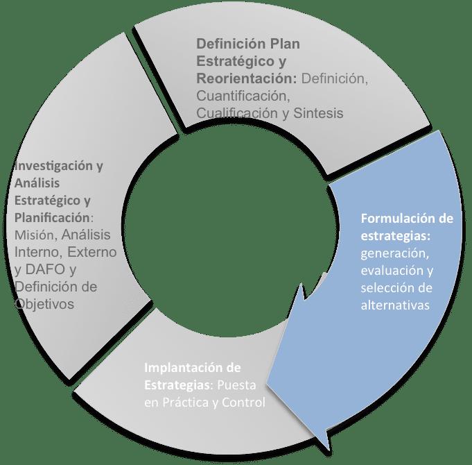 metodologia estrategia