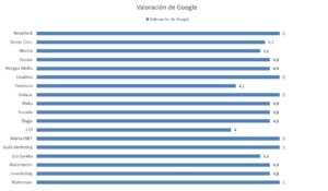 Valoración Google Agencias Marketing