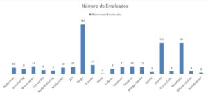 Numero de empleados Agencia
