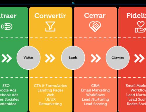 ¿Cuáles son las fases por las que pasa un cliente durante el proceso de venta?