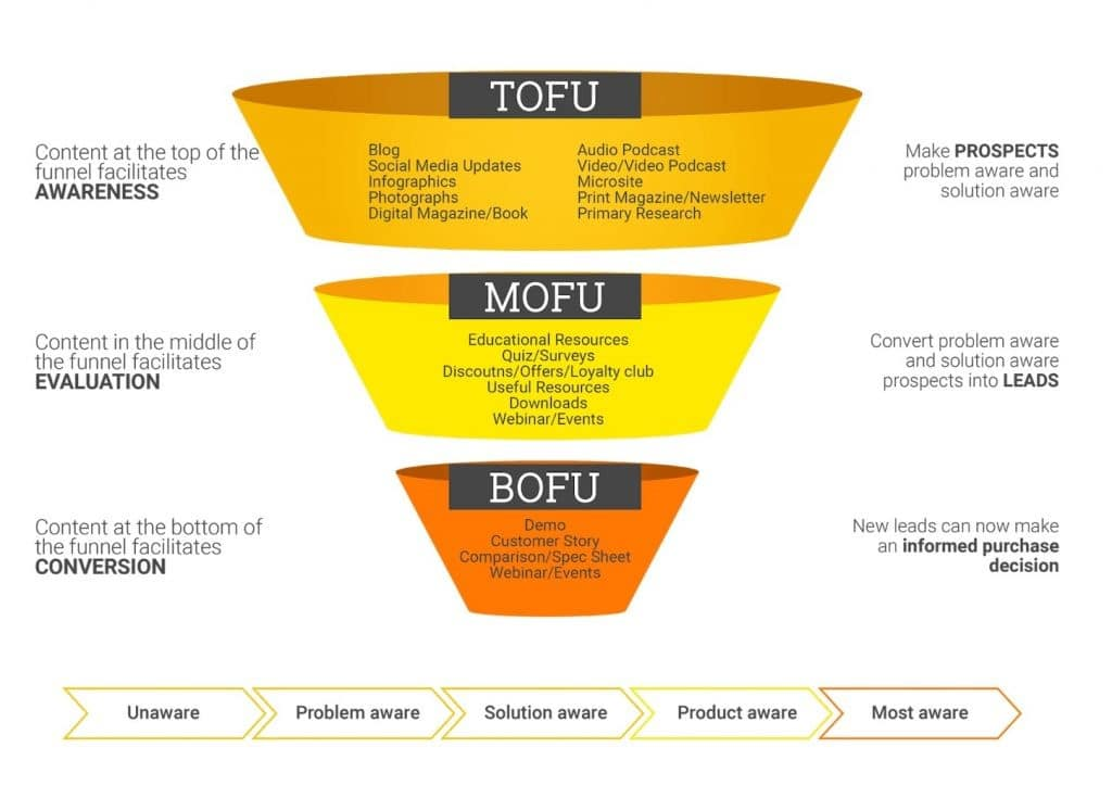 fases funnel marketing