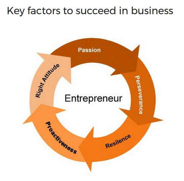 factores de éxito del emprendedor: resiliencia, perserverancia, proactividad, actitud adecuada y sobre todo pasión