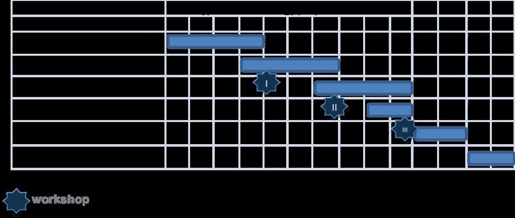 Cómo implantar una herramienta CRM 1