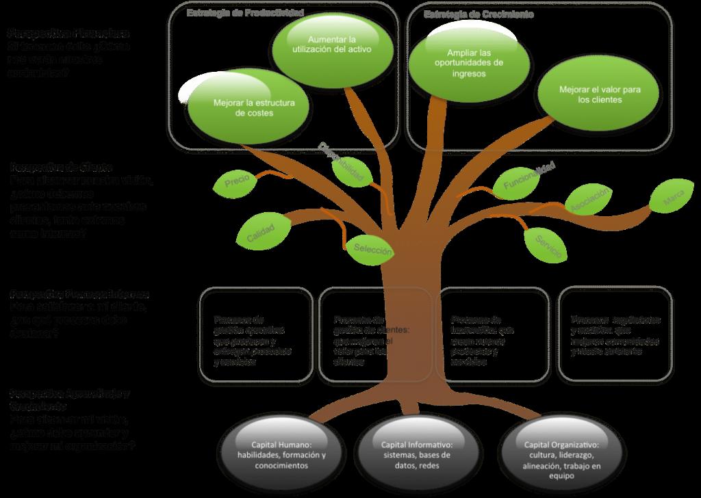 metodología consultoría estratégica