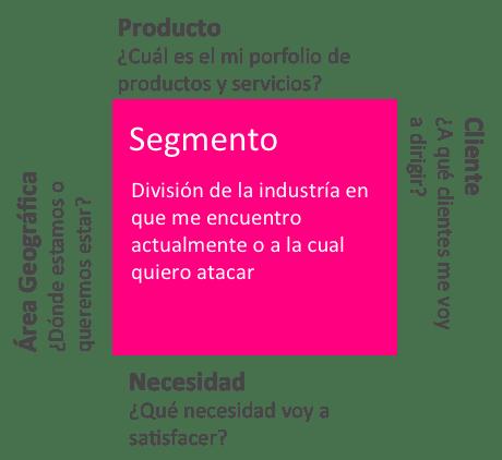 matriz de segmentación