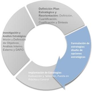 metodología para la puesta en marcha de estrategias