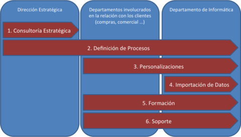 road map crm