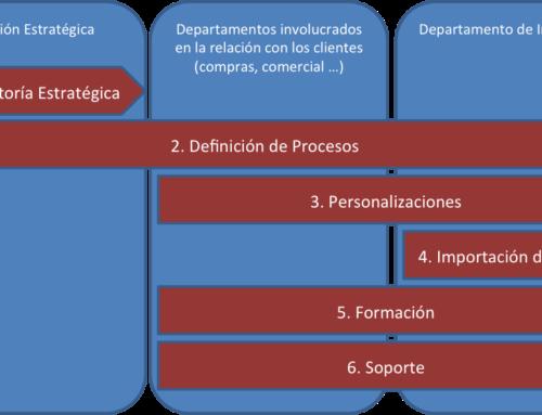 ¿Qué es crm? o un Customer Relationship Management