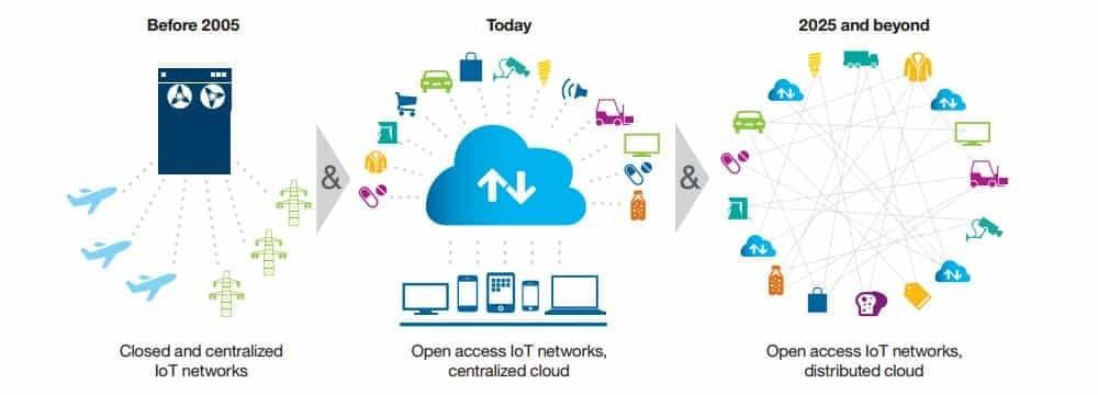 block chain es fundamental para el desarrollo de IoT