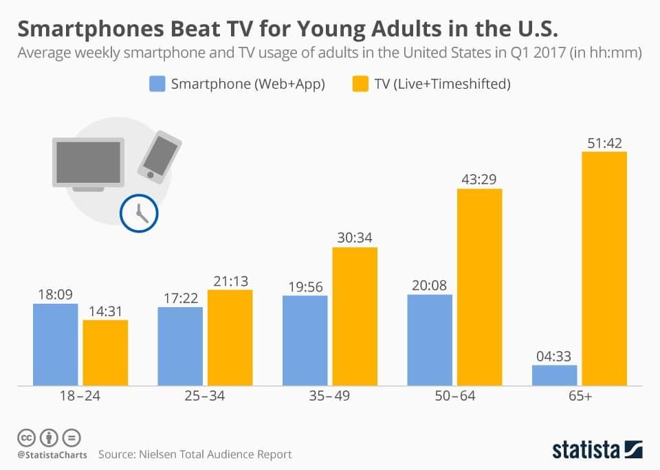 La importancia del desarrollo de las aplicaciones móviles 1