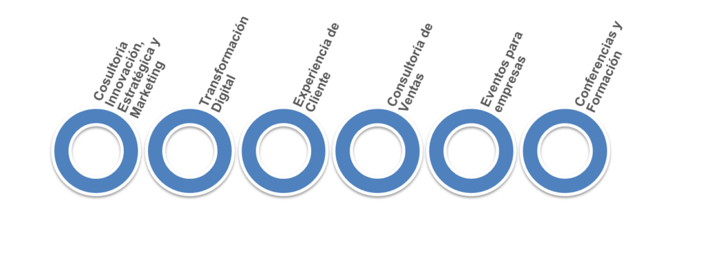 servicios Agencia Marketing Digital