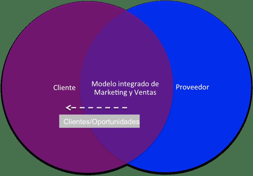 Integración Cliente - Proveedor