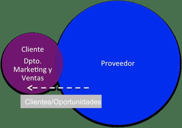 Prestación de Servicios: Proveedor de oportunidades