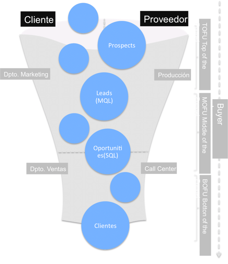 funnel de marketing como tecnica de venta