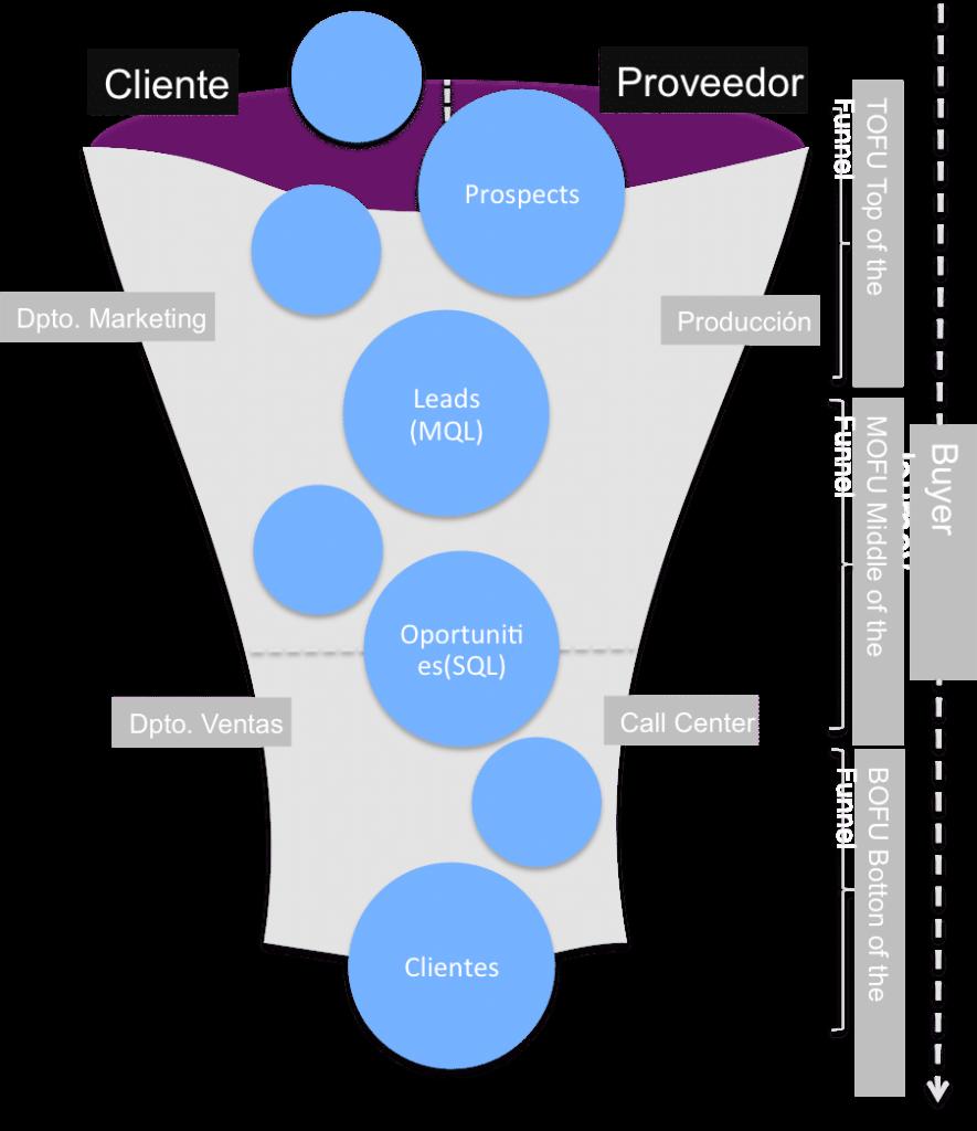 funnel de marketing como tecnica de venta