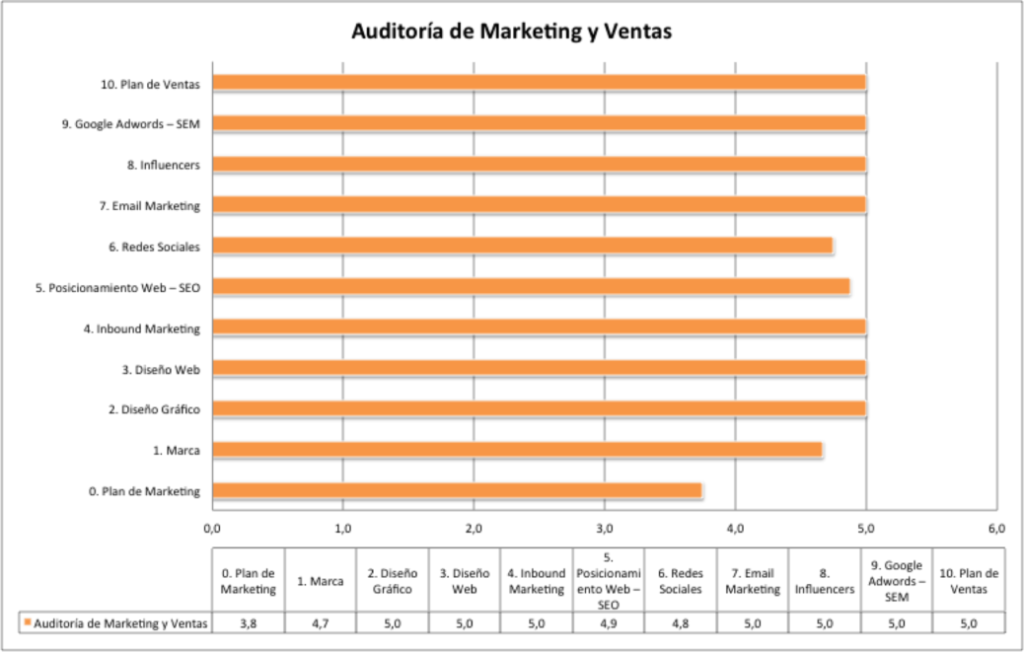 resultado auditoria marketing fases metodo walterman