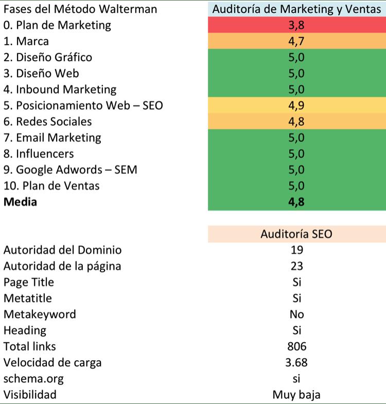 resultado auditoria marketing metodo walterman