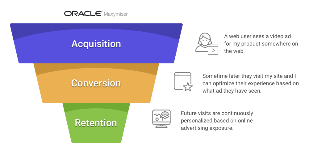 funnel growth hacking