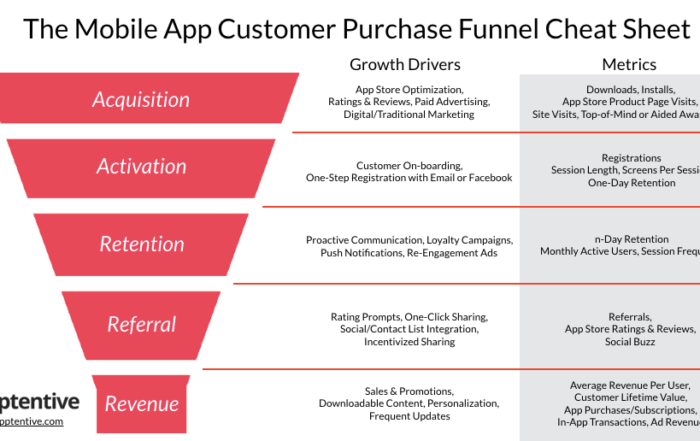 funnel de growth hacking