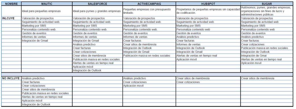 Comparativa de diferentes CRM